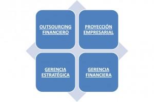 Consulting Financiero